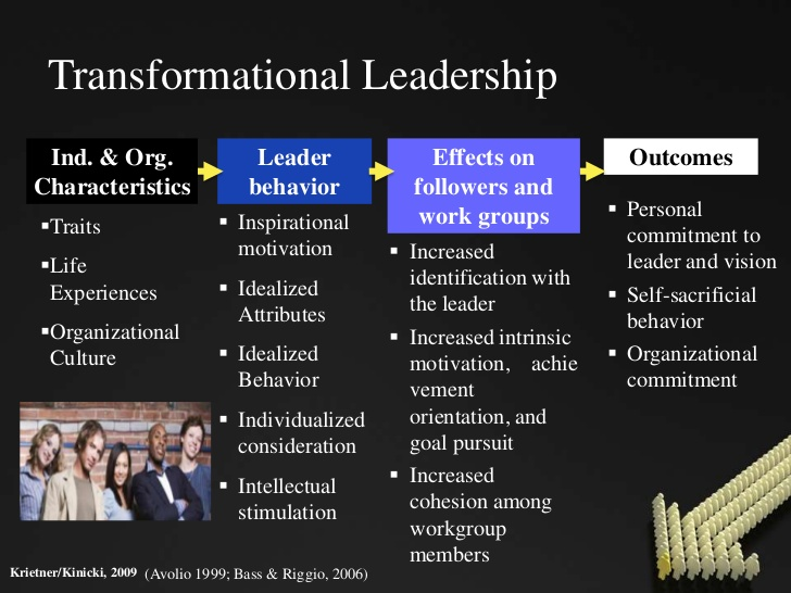 positive and negative of transformational leadership Transformational leadership is the use of high energy, enthusiasm and passion to inspire and motivate employees while this approach can work well in firing up the troops for a while, it does have limitations as a long-term leadership style.