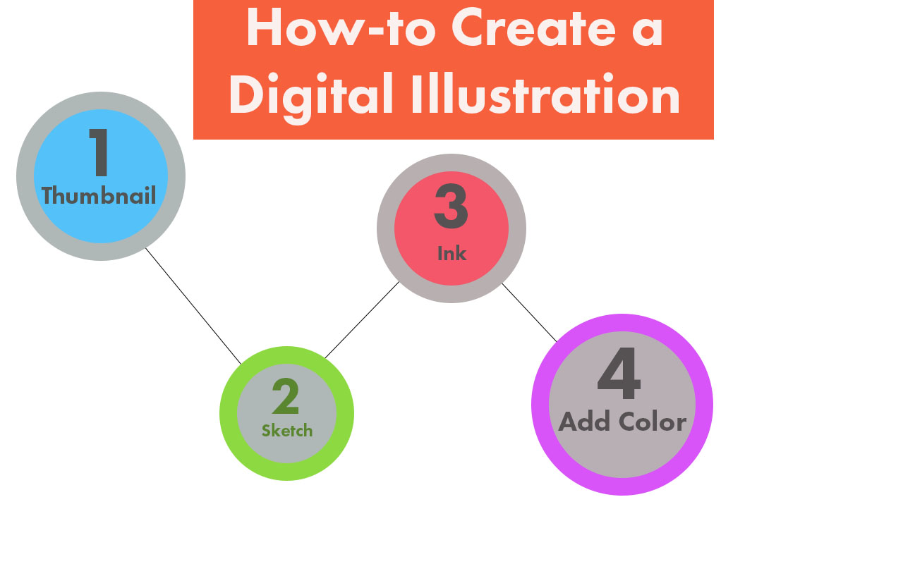Infographic tutorial illustrator beginner training plan