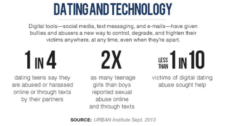 Dating relationship statistics