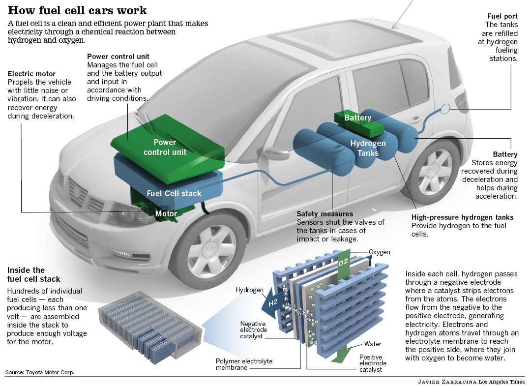 hydrogen powered vehicles In the longer term, the solution may be to switch vehicles over from gasoline engines and diesel to electric fuel cells, which are a bit like batteries powered by hydrogen gas that never run flat silent and pollution free, they're among the cleanest and greenest power sources yet developed.