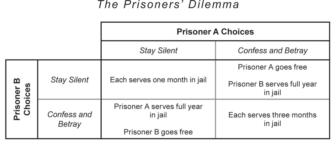 the prisoners dilemma in the airline Prisoner's dilemma is a paradox in decision analysis in which two individuals acting in their own best interest pursue a course of action that does not result in the.
