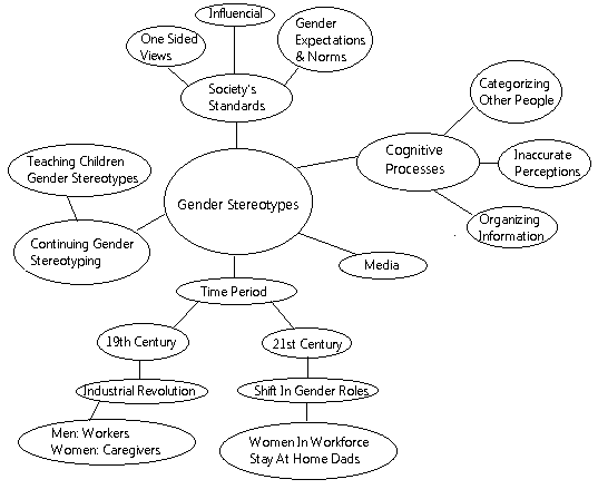 gender stereotypes visual map michelle bingert s rhetoric and  gender stereotypes visual map