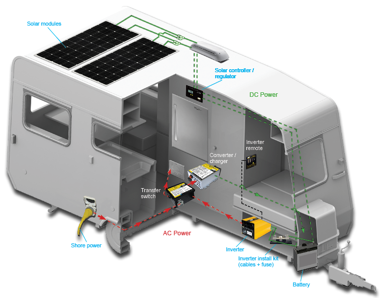 How_Solar_Works_with_RV_by_Go_Power technology micromobility Camper Fuse Panel at nearapp.co