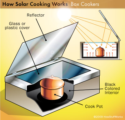 The Solar Cooker A Sustainable Design Olivia Miller S Blog