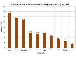 food-wastage-in-municipal-context-epa-2010-537x402