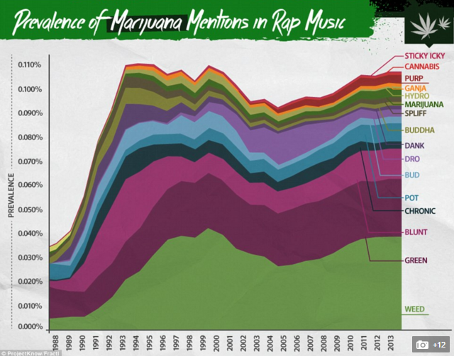 Where can I find statistics on the color of people listening to music like rap and such?