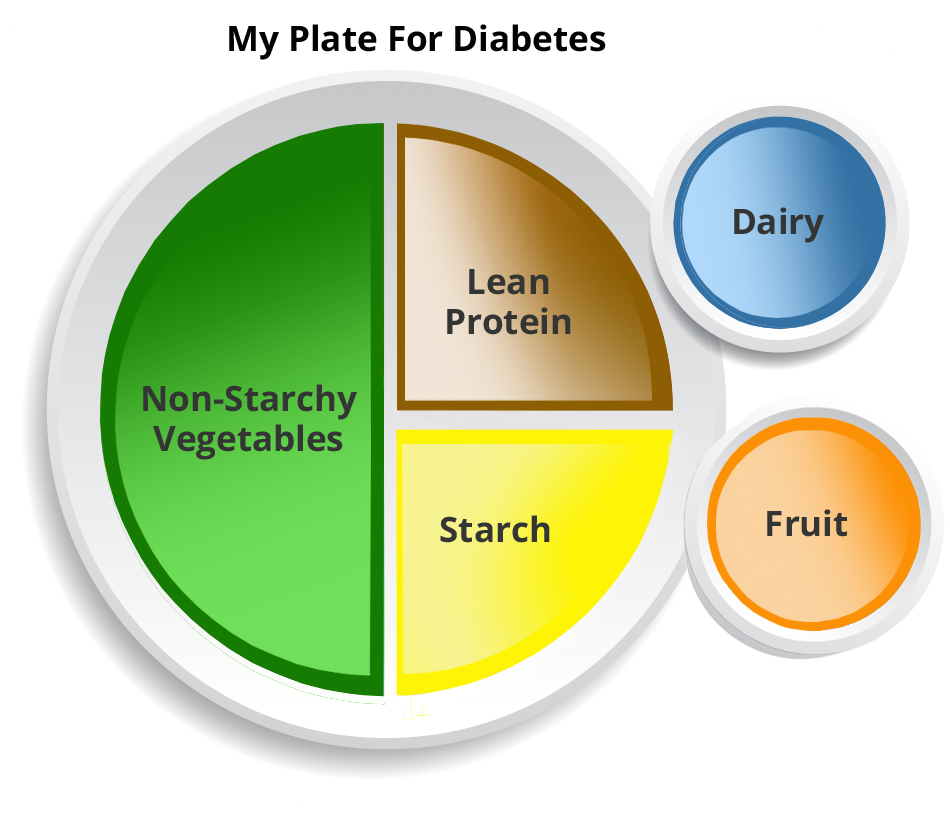myplate diabetes Gallery