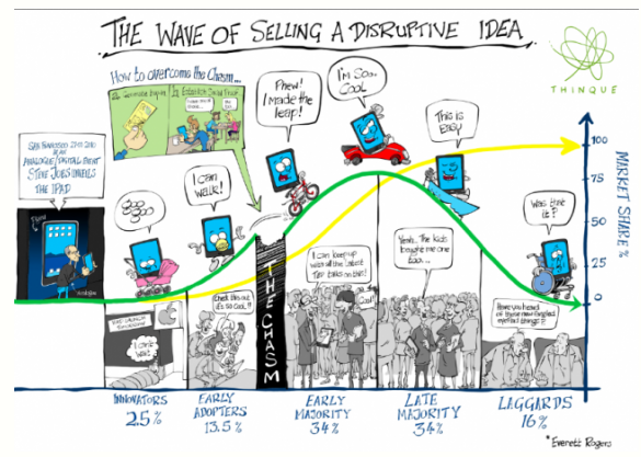 """summary of article disruptive technologies catching Summary of article """"disruptive technologies: catching the wave"""" by joseph l  bower and clayton m christensen this article by joseph l."""