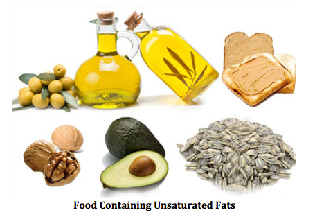 Foods That Have Healthy Unsaturated Fats