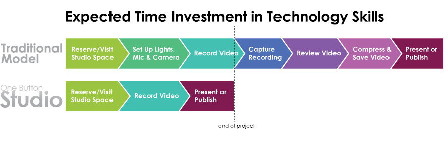 Graph of Expected Time Investment in Technology Skills with the One Button Studio.  Traditional Model includes Reserve/Visit Studio Space, Set Up Lights, Mic and Camera, Record Video, Capture Recording, Review Video, Compress and Save Video, Present or Publish.  One Button Studio only uses the first three steps, saving substantial time for the producer.