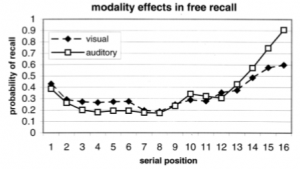 psych serial position effect