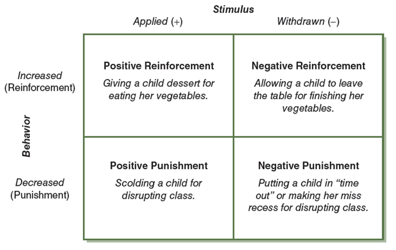 the application of operant conditioning techniques 'social learning' is an extension of classical and operant conditioning in that an individual is conditioned indirectly by observing another's conditioning for example, a child observes his or her older sibling setting the table for their parents.