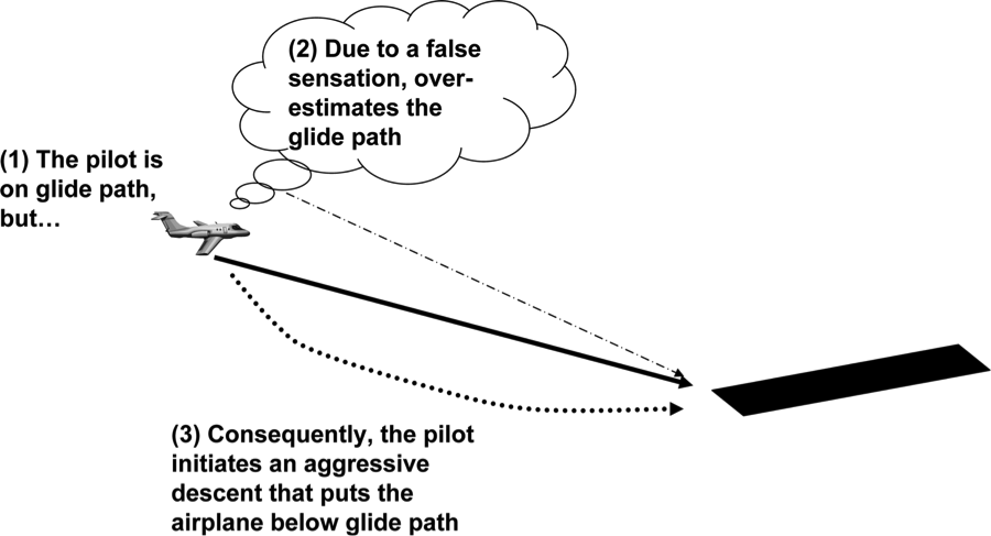 Visual Perception In Aviation Runway Illusions Psych 256