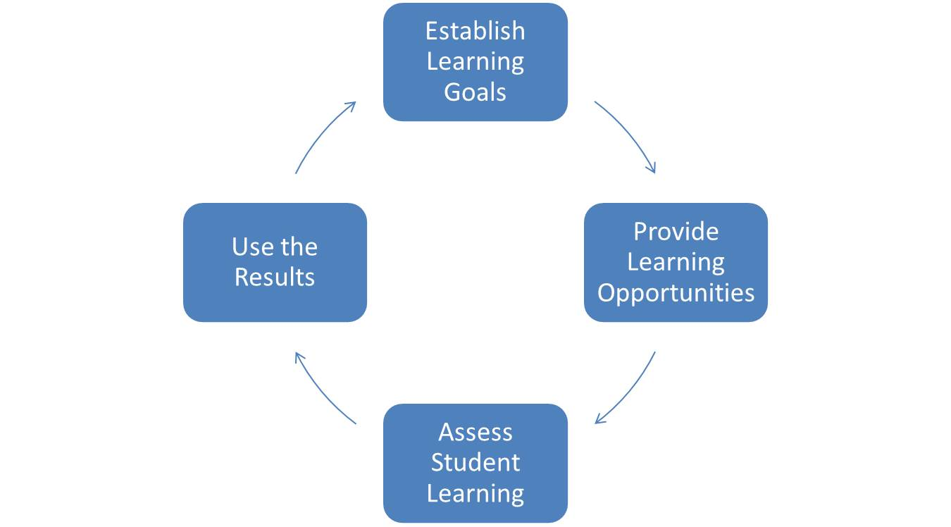 learning teaching assessment Assessment for learning and assessment as learning approaches, in particular, help teachers and students to know if current understanding is a suitable basis for future learning teachers, using their professional judgement in a standards-referenced framework, are able to extend the process of assessment for learning into the assessment of.
