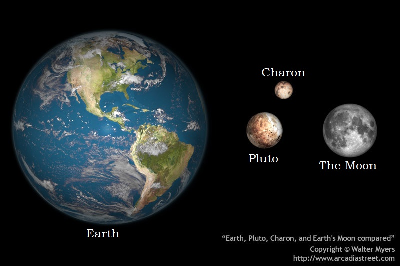 Why Pluto Isn't a Planet « The Blogular Cluster
