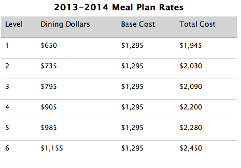 meal plan cost analysis Cost & aid why ucf videos/pubs contact cost and aid cost and aid  based upon 30 credit hours, standard room, and meal plan out-of-state and other tuition.