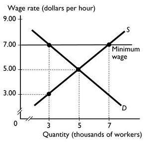 an essay on minimum wage regression This article presents an overview of the issue of the rate of the minimum wage in the united states the fair minimum a minimum wage at the federal essay.