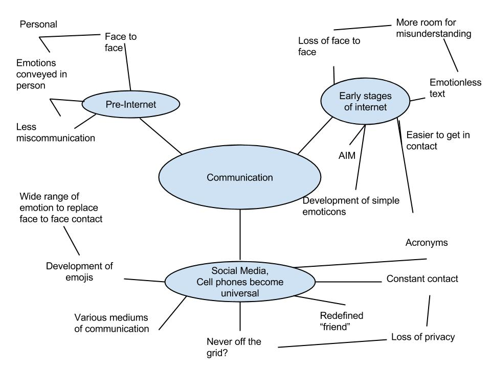 essay on evolution of communication