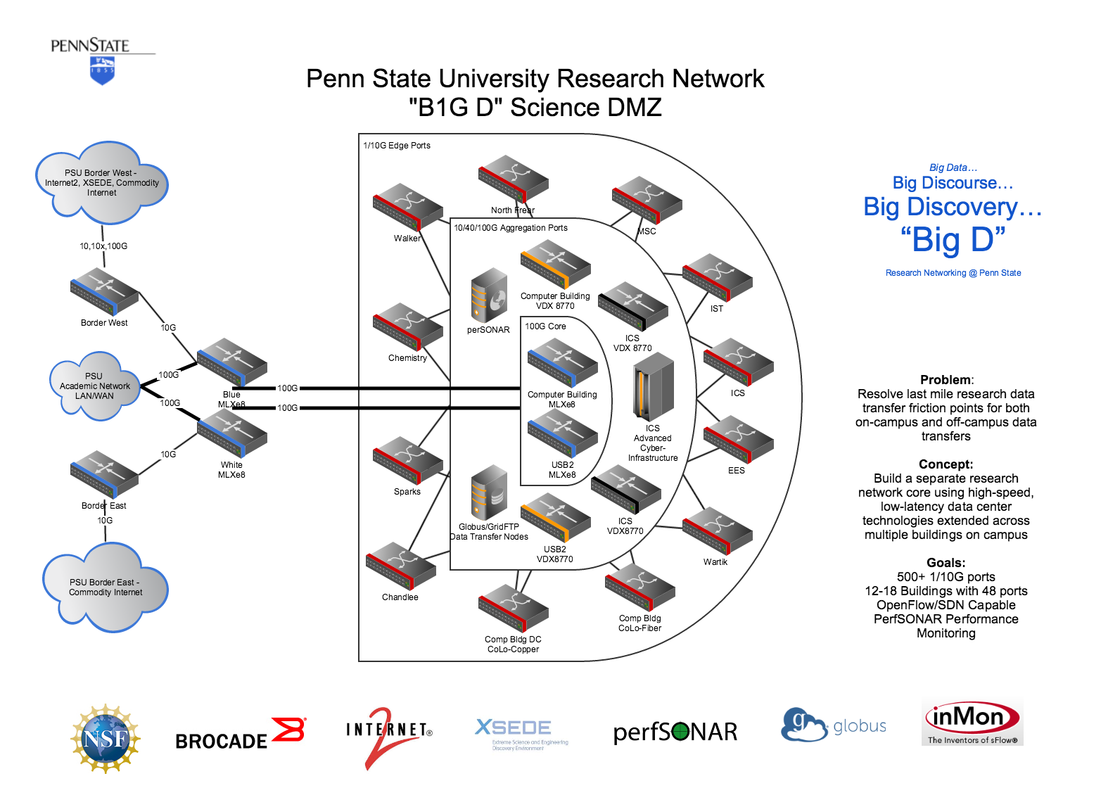 20150302 Research Network