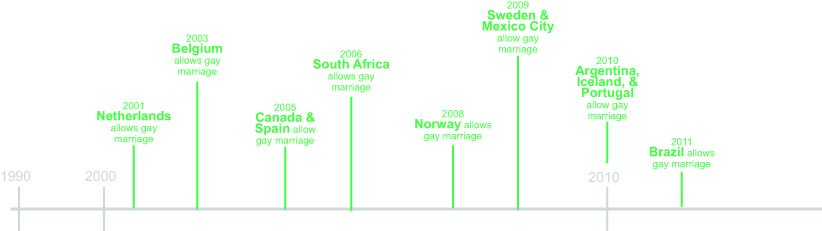 Timeline of same sex marriage history