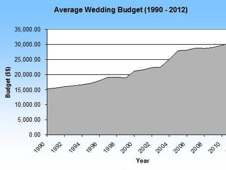 Average Wedding Costs 2015.All Consumer Power Lost With Weddings Any More Tying The Knot