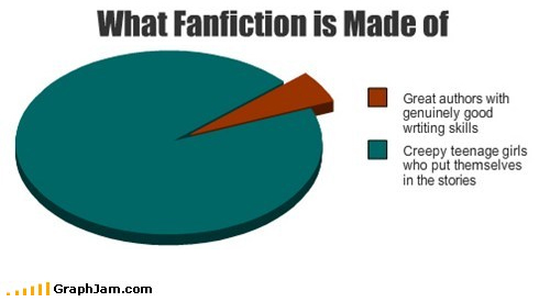 most writers of fiction do not 13 things fan fiction writers are very tired of explaining  not an accurate representation of what most fan fiction  most of us love to do always, not just.
