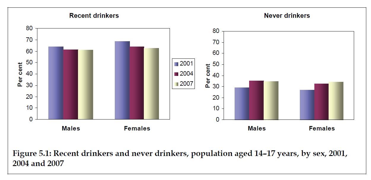 Drinking Patterns Trends By Age