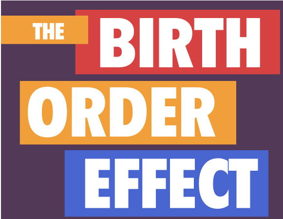 birth order effects more than thought And what we see also is that there is a declining pattern by birth order, black told us so second-born does a little bit worse than the first-born, the third-born does a little bit worse.