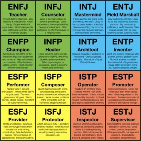 MBTI enneagram type of The most respected type in the typology community