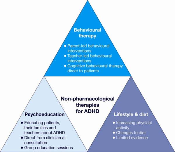 Adhd Are We Dealing With It Correctly Siowfa15