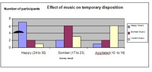Does the type of music you listen to affect your mood ...
