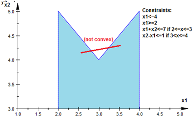My maths term paper is what are constraints in proving four colour theorem analytically.?