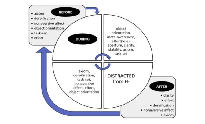 Flow and Mindfulness Loop: A Time Frame Sequence Cycle of Inner Experience