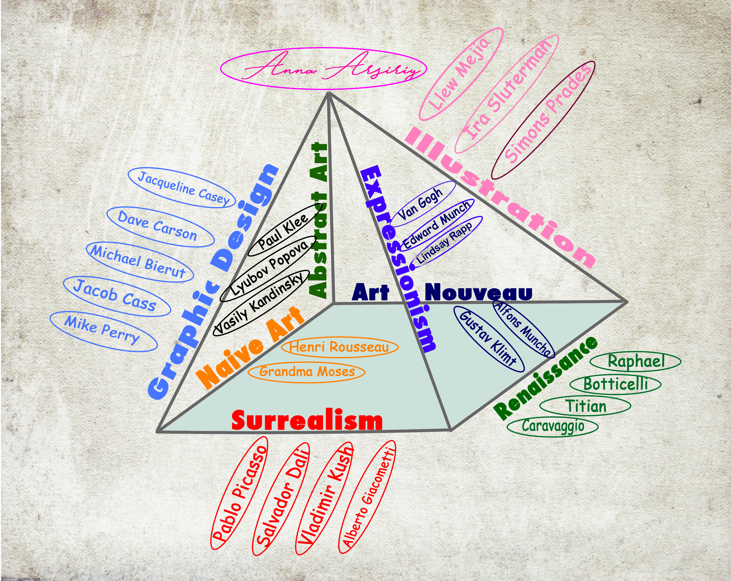 Why Abstract Art Essay