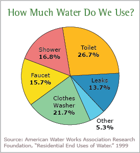 2-2-2-water-use-pie-chart