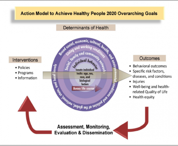 Using Social Influence To Create Health People 2020 Applied Social Psychology Asp