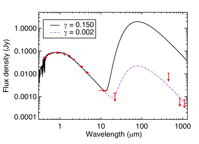 Spectral energy distribution of Boyajian's Star, with arrows indicating upper limits. The right-most measurements are from Thompson et al. They rule out big clouds of dust blocking 15% of the star's light in all directions, because the dust would reradiate at levels easy to detect.