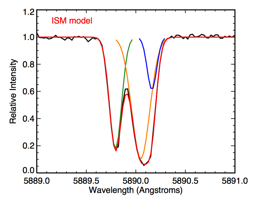 Absorption from three clouds of sodium between us and Boyajian's Star