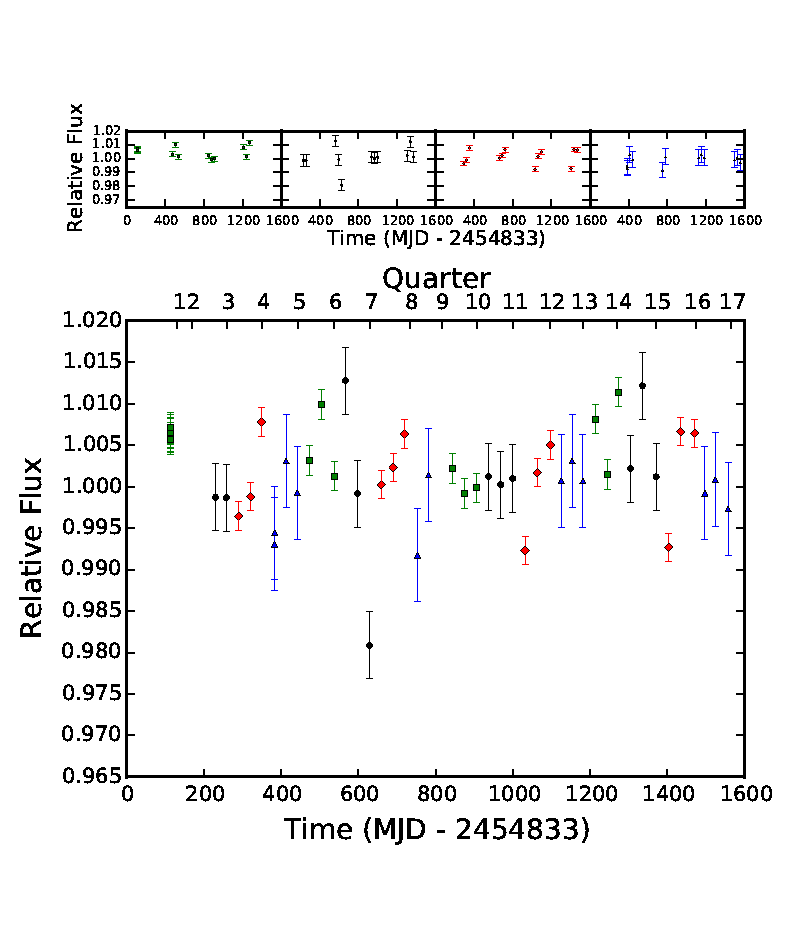 Photometry of KIC 8462860, a star 25′′ NNW of Boyajian's Star, kindly provided by Ben Montet, using the same methods he and Josh Simon used to find the long-term dimming of Boyajian's Star. Nothing to see here, apparently.
