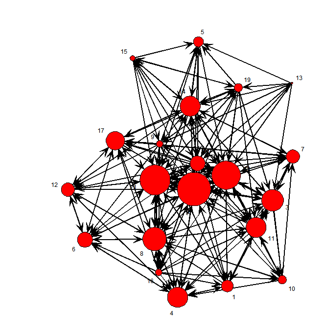 Introduction to Network Description and Visualization in R