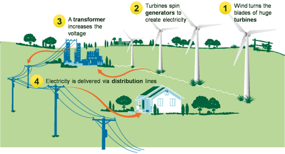 wind energy diagram wind energy – ben hartleb's blog
