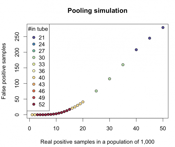 the simulation of the bloom-filter inspired sample pooling