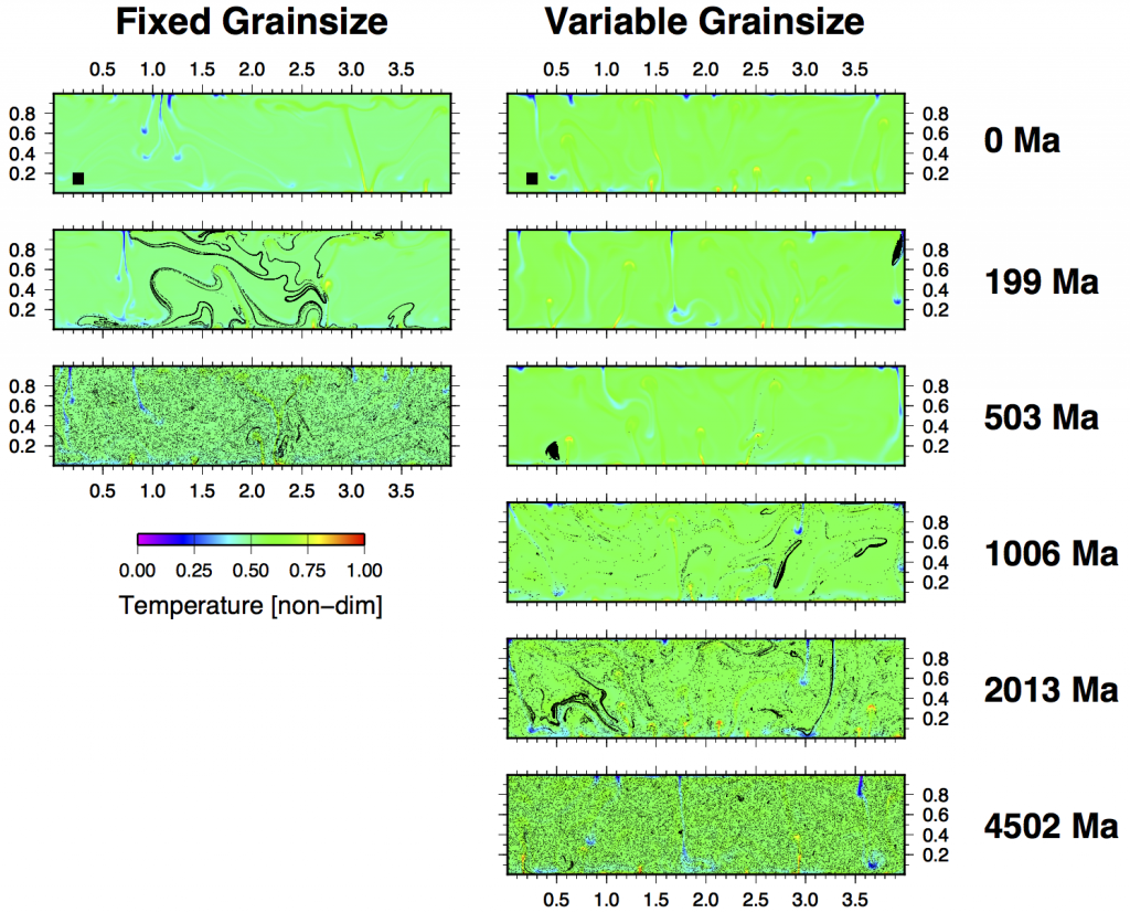 Chemical mixing by mantle convection at early Earth conditions. Shown is temperature field with tracers representing chemical heterogeneity. When grainsize is fixed, as is traditionally assumed, mixing is rapid and heterogeneity is rapidly erased. However, when grainsize evolves, heterogeneity can last for 1-2 billion years, consistent with geochemical observations.