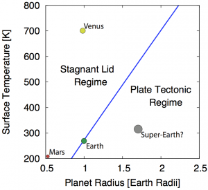 Phase diagram showing the boundary between plate tectonics and stagnant lid convection as a function of planet size and surface temperature. Plate tectonics is favored for large planets or those with cool surface temperatures, because large planets have more vigorously convecting mantles and therefore larger driving forces for forming plate boundaries, and cool surface temperatures suppress rock annealing, which acts to wipe out plate boundaries.