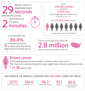 breast_cancer_stats