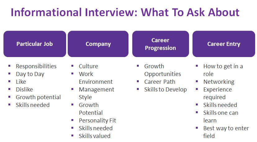 Informational interviews can be very useful, especially when contacting someone you do not currently know.  Here are some questions you can ask them during this interview (which is different from a job interview).