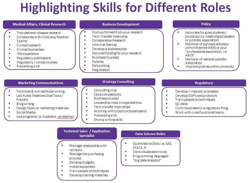Knowing which skills you should highlight on your resume for different jobs is essential.  Here are a list of some skills each field tends to value most.