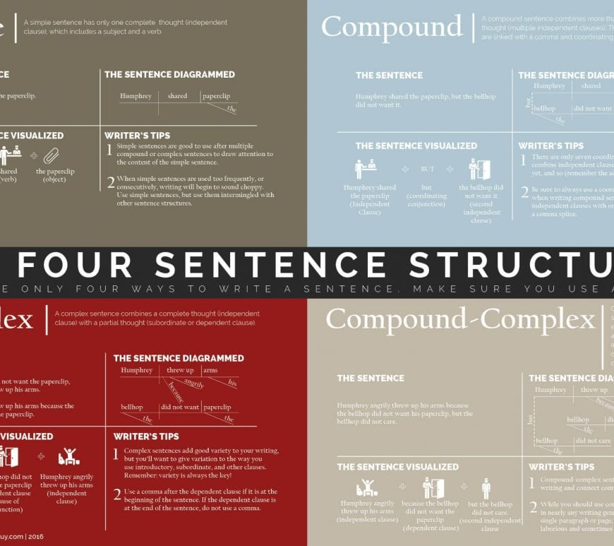 graphic illustrating four sentence structures
