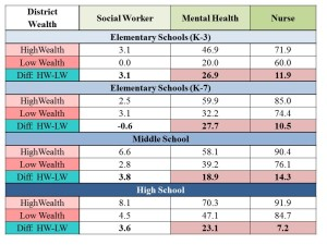Socio_Emotional Suppport Personnel by District Wealth