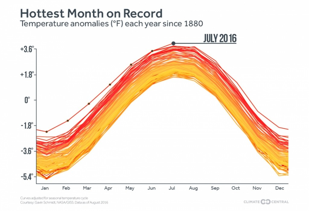 The record-hot months of 2016 compared to the past 137 years. Credit: ClimateCentral.org
